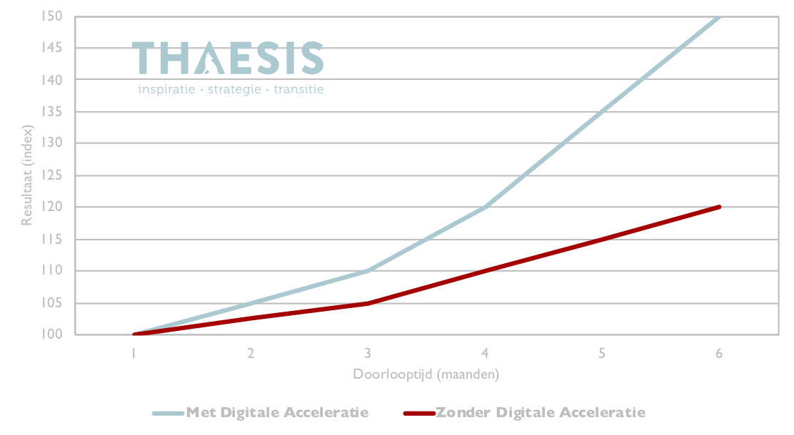 digitale_acceleratie